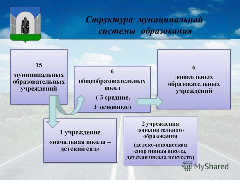 Структура муниципальной системы образования