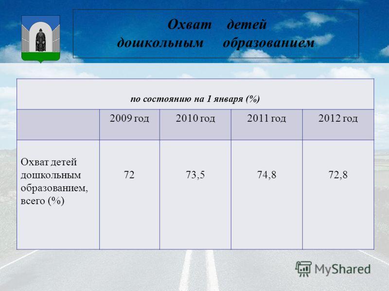 Охват детей дошкольным образованием по состоянию на 1 января (%) 2009 год2010 год2011 год2012 год Охват детей дошкольным образованием, всего (%) 7273,574,872,8