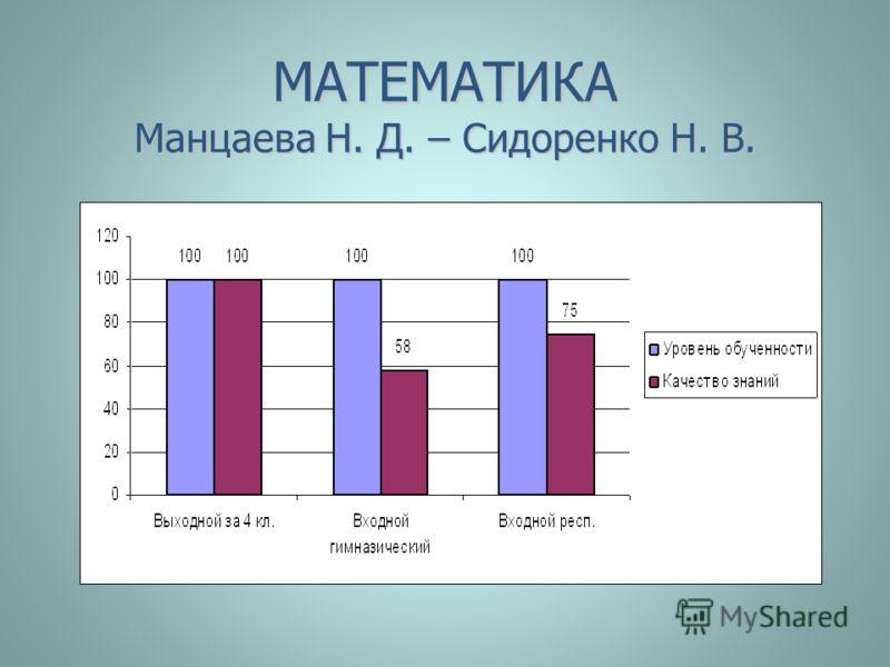 МАТЕМАТИКА Манцаева Н. Д. – Сидоренко Н. В.
