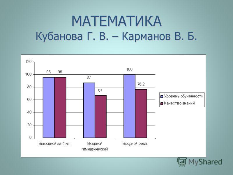 МАТЕМАТИКА Кубанова Г. В. – Карманов В. Б.