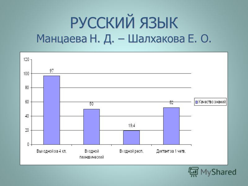 РУССКИЙ ЯЗЫК Манцаева Н. Д. – Шалхакова Е. О.