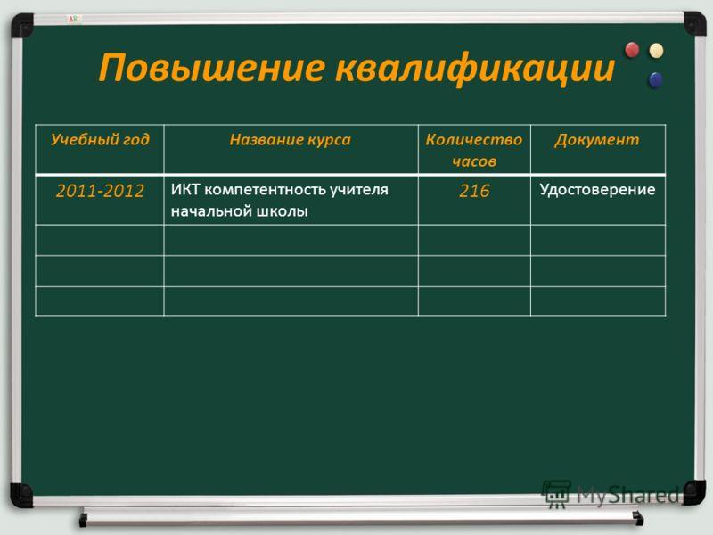 Повышение квалификации Учебный годНазвание курсаКоличество часов Документ 2011-2012 ИКТ компетентность учителя начальной школы 216 Удостоверение