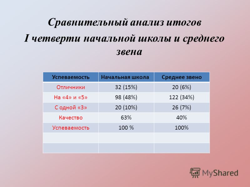 Сравнительный анализ итогов I четверти начальной школы и среднего звена УспеваемостьНачальная школаСреднее звено Отличники32 (15%)20 (6%) На «4» и «5»98 (48%)122 (34%) С одной «3»20 (10%)26 (7%) Качество63%40% Успеваемость100 %