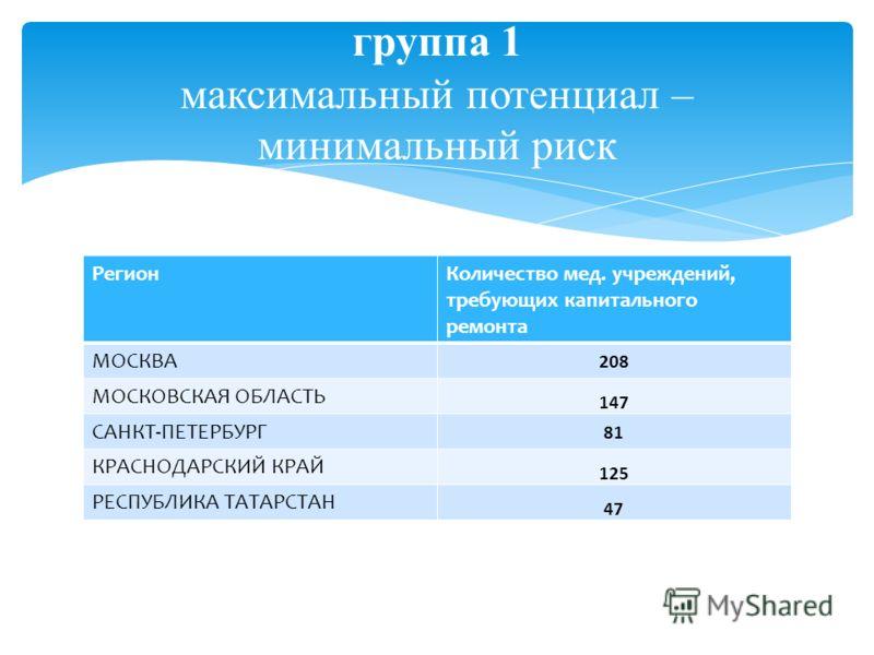 РегионКоличество мед. учреждений, требующих капитального ремонта МОСКВА 208 МОСКОВСКАЯ ОБЛАСТЬ 147 САНКТ-ПЕТЕРБУРГ 81 КРАСНОДАРСКИЙ КРАЙ 125 РЕСПУБЛИКА ТАТАРСТАН 47 группа 1 максимальный потенциал – минимальный риск