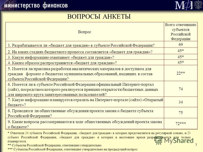 ВОПРОСЫ АНКЕТЫ * Ответили 24 субъекта Российской Федерации, «бюджет для граждан» в которых представляется на регулярной основе, и 21 субъект Российской Федерации, «бюджет для граждан» в которых в настоящее время разрабатывается или только планируется