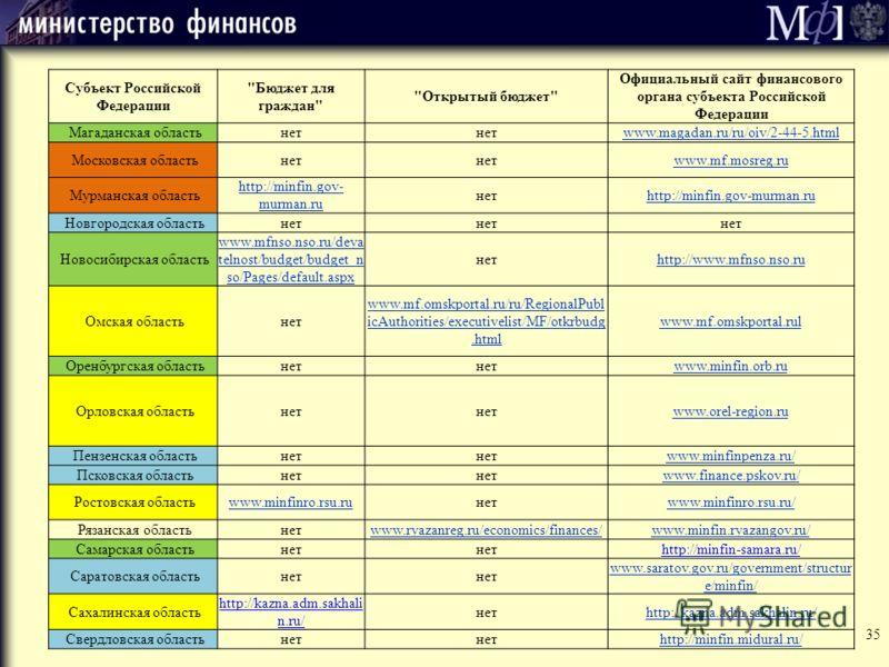 Субъект Российской Федерации