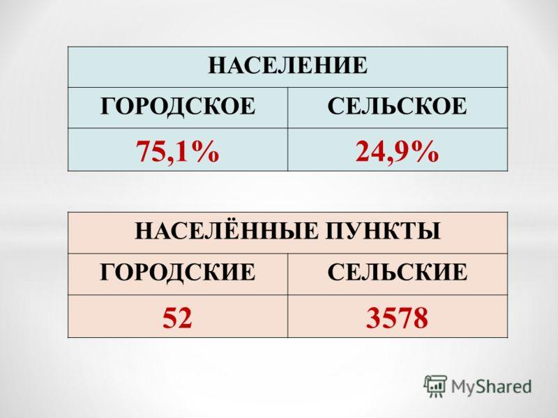 НАСЕЛЕНИЕ ГОРОДСКОЕСЕЛЬСКОЕ 75,1%24,9% НАСЕЛЁННЫЕ ПУНКТЫ ГОРОДСКИЕСЕЛЬСКИЕ 523578