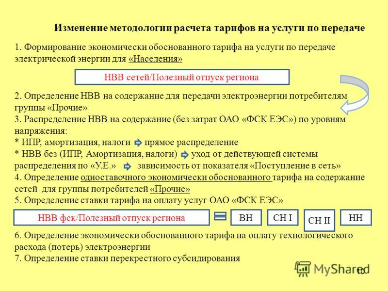 10 Изменение методологии расчета тарифов на услуги по передаче 1. Формирование экономически обоснованного тарифа на услуги по передаче электрической энергии для «Населения» НВВ сетей/Полезный отпуск региона 2. Определение НВВ на содержание для переда