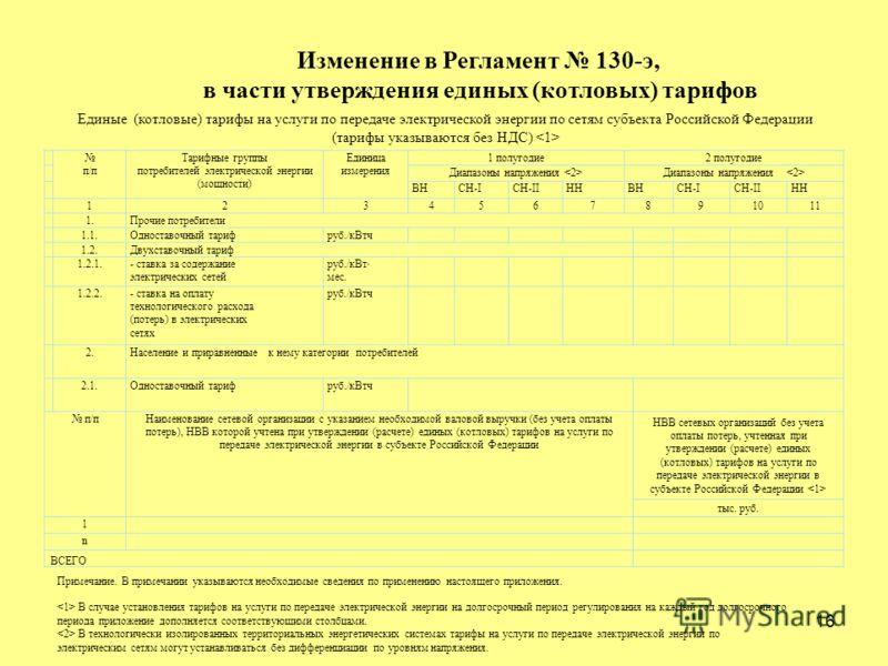 16 Изменение в Регламент 130-э, в части утверждения единых (котловых) тарифов п/п Тарифные группы потребителей электрической энергии (мощности) Единица измерения 1 полугодие2 полугодие Диапазоны напряжения ВНСН-IСН-IIННВНСН-IСН-IIНН 1234567891011 1.П