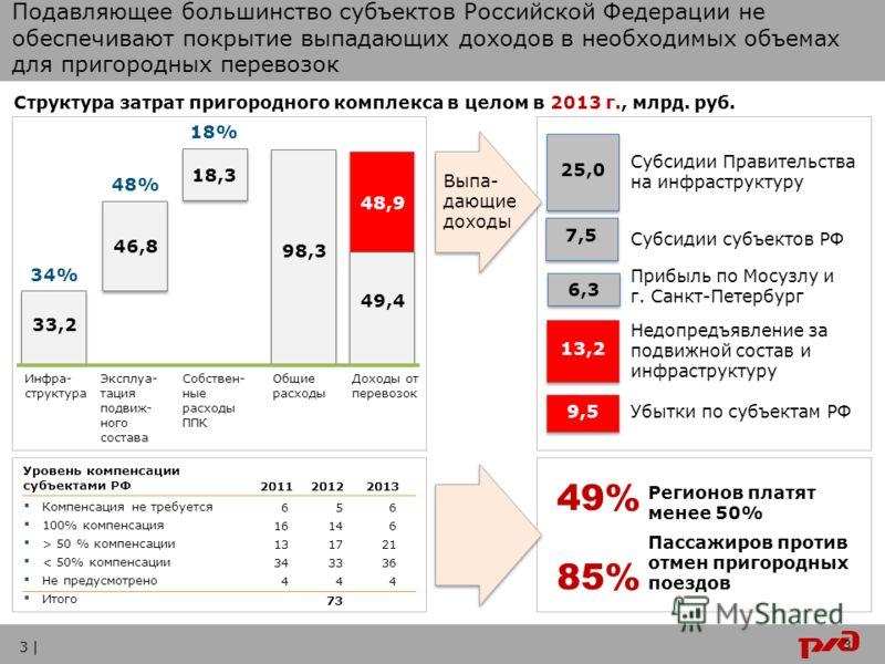 3 Регионов платят менее 50% Пассажиров против отмен пригородных поездов 49% 85% Структура затрат пригородного комплекса в целом в 2013 г., млрд. руб. 33,2 46,8 18,3 98,3 Инфра- структура Эксплуа- тация подвиж- ного состава Собствен- ные расходы ППК О