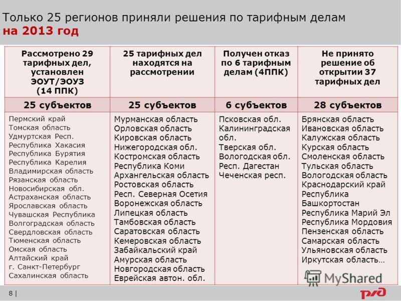 Только 25 регионов приняли решения по тарифным делам на 2013 год Рассмотрено 29 тарифных дел, установлен ЭОУТ/ЭОУЗ (14 ППК) 25 тарифных дел находятся на рассмотрении Получен отказ по 6 тарифным делам (4ППК) Не принято решение об открытии 37 тарифных