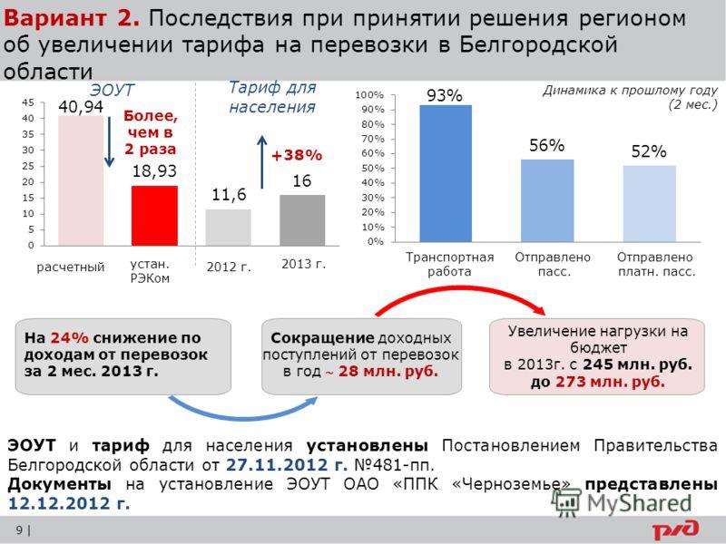 Вариант 2. Последствия при принятии решения регионом об увеличении тарифа на перевозки в Белгородской области +38% Более, чем в 2 раза Транспортная работа Отправлено пасс. Отправлено платн. пасс. Динамика к прошлому году (2 мес.) ЭОУТ и тариф для нас