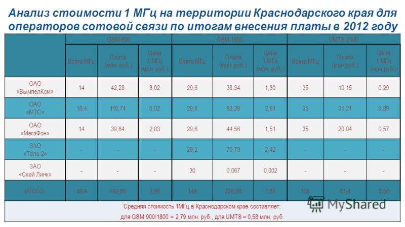Анализ стоимости 1 МГц на территории Краснодарского края для операторов сотовой связи по итогам внесения платы в 2012 году GSM-900GSM-1800UMTS-2100 Всего МГц Плата (млн. руб.) Цена 1 МГц (млн. руб.) Всего МГц Плата (млн. руб.) Цена 1 МГц (млн. руб.)