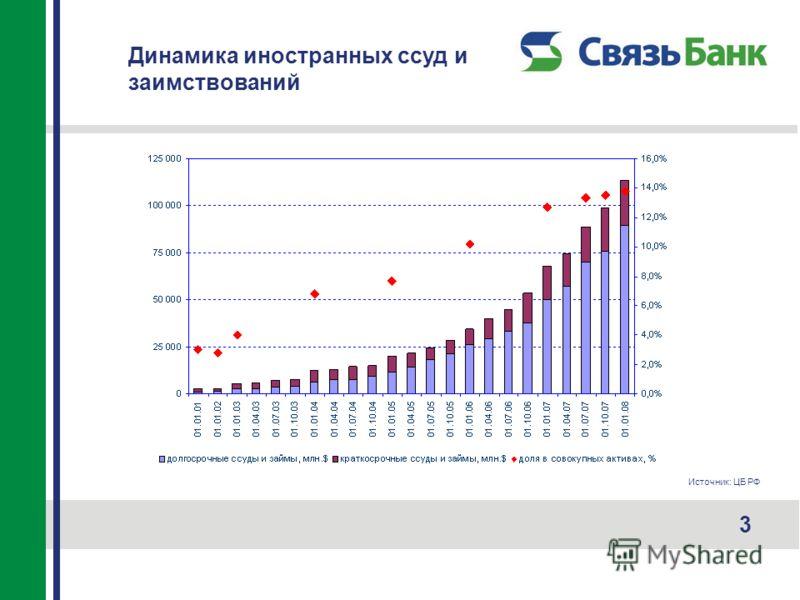 Динамика иностранных ссуд и заимствований 3 Источник: ЦБ РФ