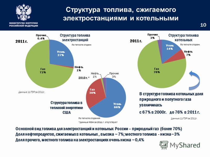 Структура топлива, сжигаемого электростанциями и котельными 10 В структуре топлива котельных доля природного и попутного газа увеличилась с 67% в 2000г. до 76% в 2011 г. Основной вид топлива для электростанций и котельных России – природный газ (боле