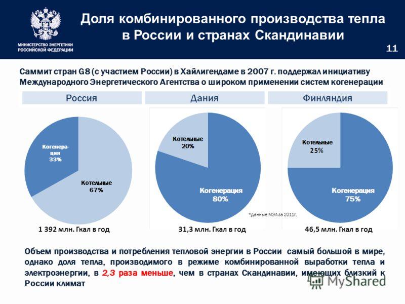 Доля комбинированного производства тепла в России и странах Скандинавии 11 РоссияДанияФинляндия Объем производства и потребления тепловой энергии в России самый большой в мире, однако доля тепла, производимого в режиме комбинированной выработки тепла