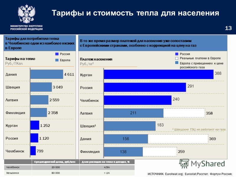 Тарифы и стоимость тепла для населения 13 Тарифы для потребителя тепла в Челябинске одни из наиболее низких в Европе В то же время размер платежей для населения уже сопоставим с Европейскими странами, особенно с коррекцией на цену на газ ИСТОЧНИК: Eu