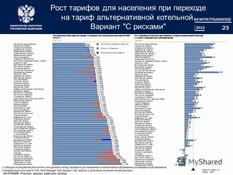 Рост тарифов для населения при переходе на тариф альтернативной котельной. Вариант
