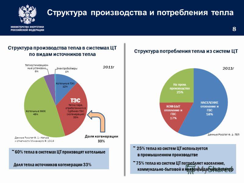 Структура производства и потребления тепла 8 ~60% тепла в системах ЦТ производят котельные Доля тепла источников когенерации 33% ~ 25% тепла из систем ЦТ используется в промышленном производстве ~75% тепла из систем ЦТ потребляет население, коммуналь