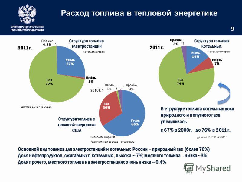 Расход топлива в тепловой энергетике 9 В структуре топлива котельных доля природного и попутного газа увеличилась с 67% в 2000г. до 76% в 2011 г. Основной вид топлива для электростанций и котельных России – природный газ (более 70%) Доля нефтепродукт