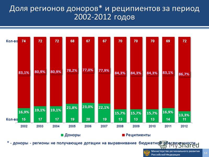 Министерство регионального развития Российской Федерации14 Доля регионов доноров* и реципиентов за период 2002-2012 годов * - доноры - регионы не получающие дотации на выравнивание бюджетной обеспеченности. 15 17 17 19 20 19 13 13 13 14 11 Кол-во 15
