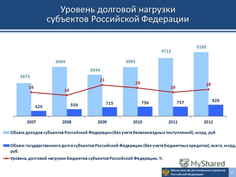 Министерство регионального развития Российской Федерации16 Уровень долговой нагрузки субъектов Российской Федерации