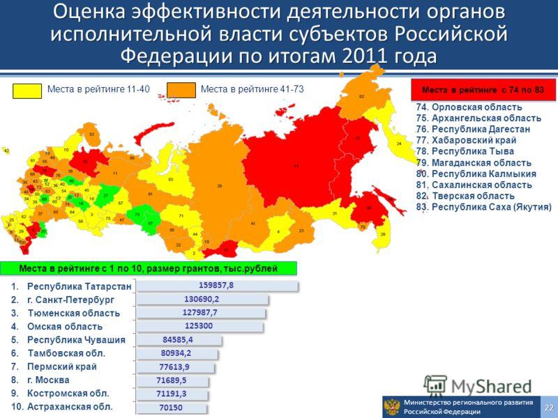 Министерство регионального развития Российской Федерации22 Оценка эффективности деятельности органов исполнительной власти субъектов Российской Федерации по итогам 2011 года Места в рейтинге 11-40Места в рейтинге 41-73 Места в рейтинге с 1 по 10, раз