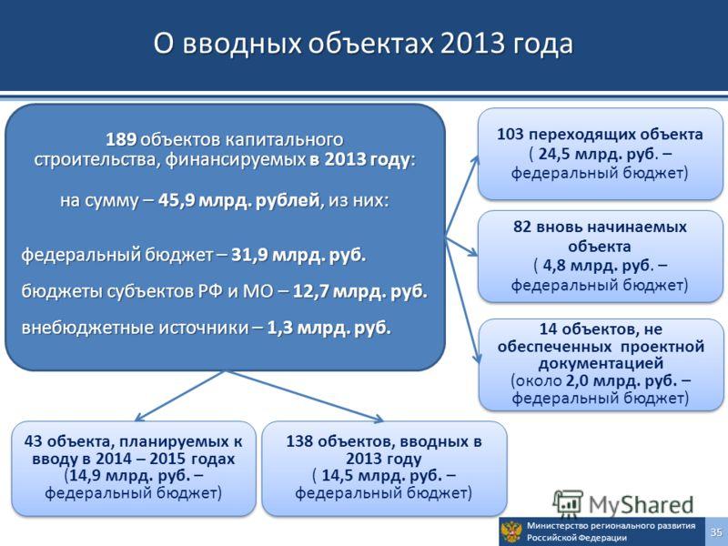 Министерство регионального развития Российской Федерации35 О вводных объектах 2013 года 189 объектов капитального строительства, финансируемых в 2013 году: на сумму – 45,9 млрд. рублей, из них: федеральный бюджет – 31,9 млрд. руб. бюджеты субъектов Р