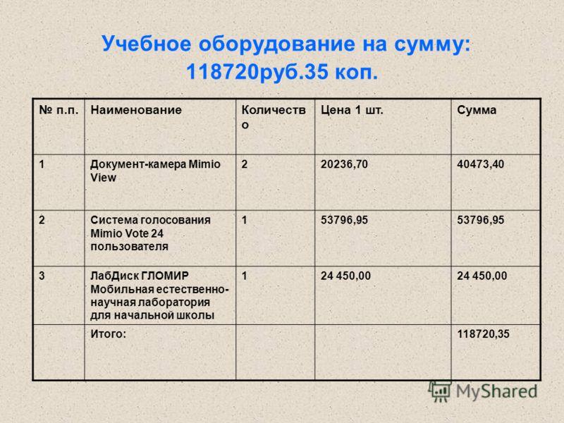 Учебное оборудование на сумму: 118720руб.35 коп. п.п.НаименованиеКоличеств о Цена 1 шт.Сумма 1Документ-камера Mimio View 220236,7040473,40 2Система голосования Mimio Vote 24 пользователя 153796,95 3ЛабДиск ГЛОМИР Мобильная естественно- научная лабора