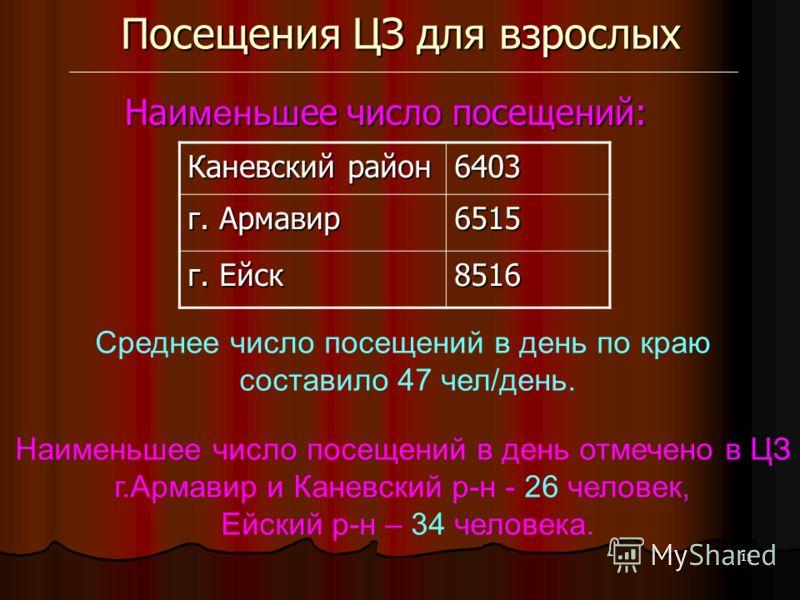 11 Посещения ЦЗ для взрослых Каневский район 6403 г. Армавир 6515 г. Ейск 8516 Среднее число посещений в день по краю составило 47 чел/день. Наименьшее число посещений в день отмечено в ЦЗ г.Армавир и Каневский р-н - 26 человек, Ейский р-н – 34 челов