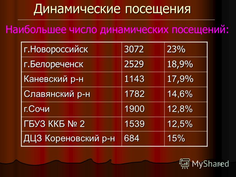13 Динамические посещения Наибольшее число динамических посещений: г.Новороссийск307223% г.Белореченск252918,9% Каневский р-н 1 143 17,9%17,9%17,9%17,9% Славянский р-н 178214,6% г.Сочи190012,8% ГБУЗ ККБ 2 153912,5% ДЦЗ Кореновский р-н 68415%