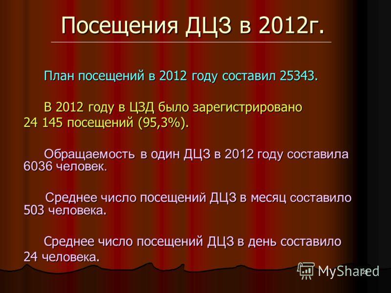 23 Посещения ДЦЗ в 2012г. План посещений в 2012 год у составил 25343. План посещений в 2012 год у составил 25343. В 2012 году в ЦЗД было зарегистрировано В 2012 году в ЦЗД было зарегистрировано 24 145 посещений (95,3%). Обращаемость в один ДЦЗ в 2012
