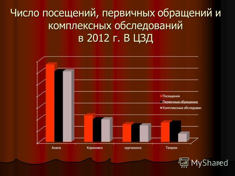 27 Число посещений, первичных обращений и комплексных обследований в 2012 г. В ЦЗД