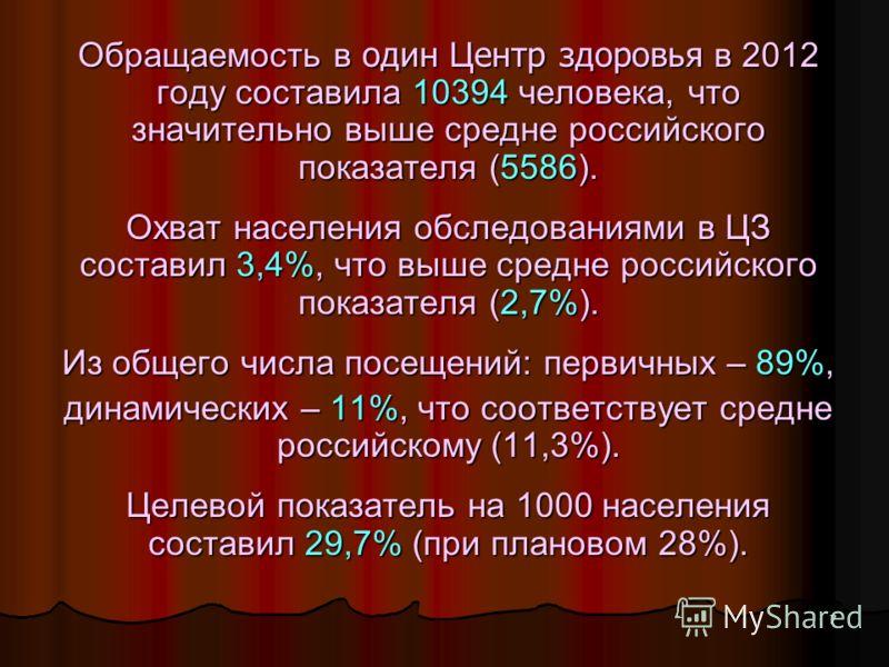 7 Обращаемость в один Ц ентр здоровья в 2012 году составила 10394 человека, что значительно выше средне российского показателя (5586). Охват населения обследованиями в ЦЗ составил 3,4%, что выше средне российского показателя (2,7%). Из общего числа п