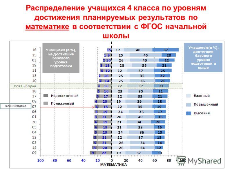 Распределение учащихся 4 класса по уровням достижения планируемых результатов по математике в соответствии с ФГОС начальной школы Калининградская
