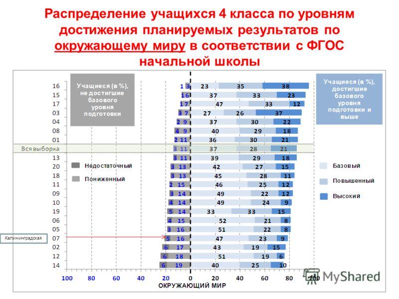Распределение учащихся 4 класса по уровням достижения планируемых результатов по окружающему миру в соответствии с ФГОС начальной школы Калининградская