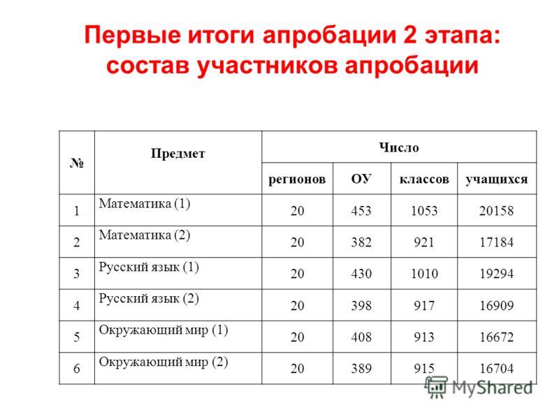 Первые итоги апробации 2 этапа: состав участников апробации Предмет Число регионовОУклассовучащихся 1 Математика (1) 20453105320158 2 Математика (2) 2038292117184 3 Русский язык (1) 20430101019294 4 Русский язык (2) 2039891716909 5 Окружающий мир (1)