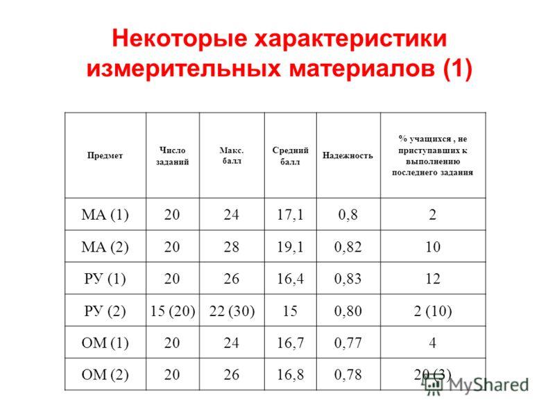 Некоторые характеристики измерительных материалов (1) Предмет Число заданий Макс. балл Средний балл Надежность % учащихся, не приступавших к выполнению последнего задания МА (1)202417,10,82 МА (2)202819,10,8210 РУ (1)202616,40,8312 РУ (2)15 (20)22 (3