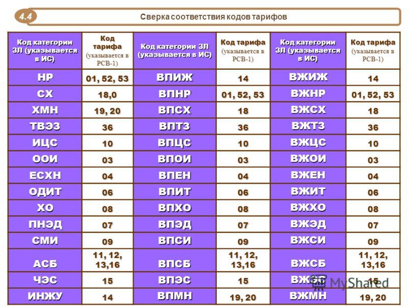 Сверка соответствия кодов тарифов 4.4 Код категории ЗЛ (указывается в ИС) Код тарифа (указывается в РСВ-1) Код категории ЗЛ (указывается в ИС) Код тарифа (указывается в РСВ-1) Код категории ЗЛ (указывается в ИС) Код тарифа (указывается в РСВ-1) НР 01