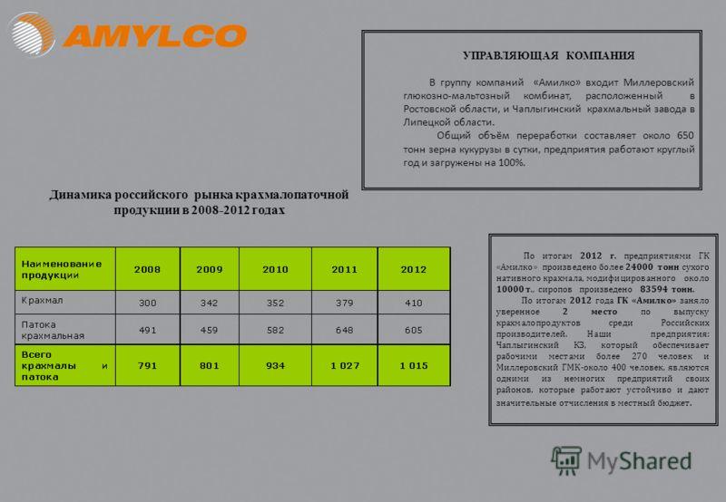 УПРАВЛЯЮЩАЯ КОМПАНИЯ В группу компаний «Амилко» входит Миллеровский глюкозно-мальтозный комбинат, расположенный в Ростовской области, и Чаплыгинский крахмальный завода в Липецкой области. Общий объём переработки составляет около 650 тонн зерна кукуру