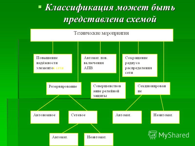 Классификация может быть представлена схемой Классификация может быть представлена схемой