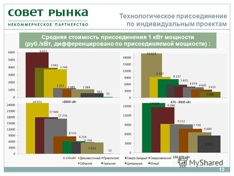 Технологическое присоединение по индивидуальным проектам Средняя стоимость присоединения 1 кВт мощности (руб./кВт, дифференцировано по присоединяемой мощности) : 13