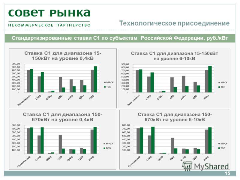 Технологическое присоединение 15 Стандартизированные ставки С1 по субъектам Российской Федерации, руб./кВт
