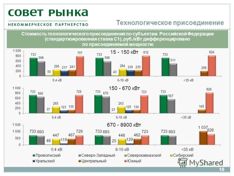 Технологическое присоединение 16 Стоимость технологического присоединения по субъектам Российской Федерации (стандартизированная ставка С1), руб./кВт дифференцировано по присоединяемой мощности: