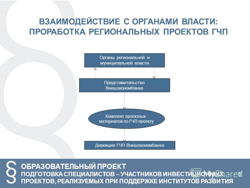 ОБРАЗОВАТЕЛЬНЫЙ ПРОЕКТ ПОДГОТОВКА СПЕЦИАЛИСТОВ – УЧАСТНИКОВ ИНВЕСТИЦИОННЫХ ПРОЕКТОВ, РЕАЛИЗУЕМЫХ ПРИ ПОДДЕРЖКЕ ИНСТИТУТОВ РАЗВИТИЯ Органы региональной и муниципальной власти Представительство Внешэкономбанка Дирекция ГЧП Внешэкономбанка Комплект прое