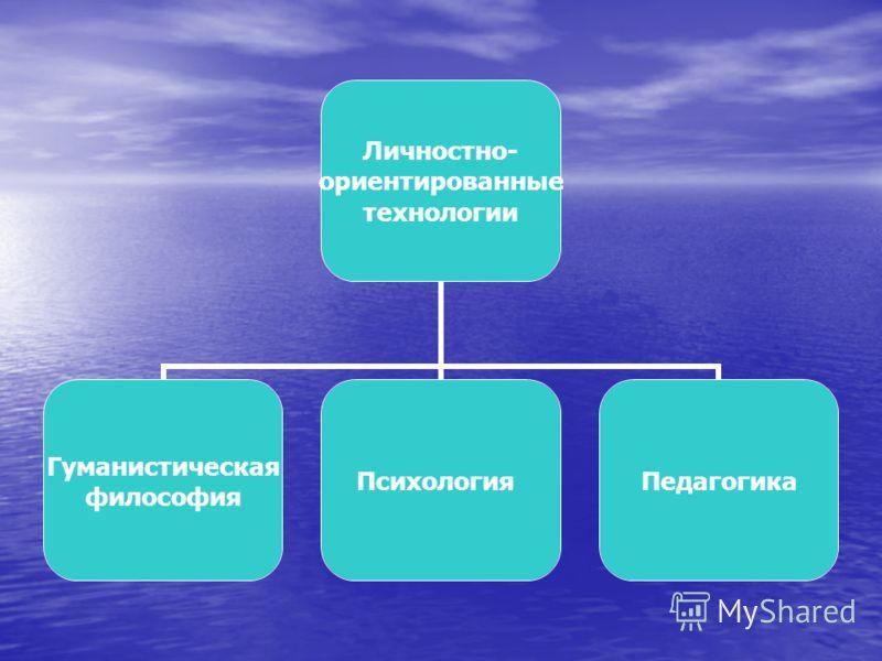 Личностно- ориентированные технологии Гуманистическая философия ПсихологияПедагогика