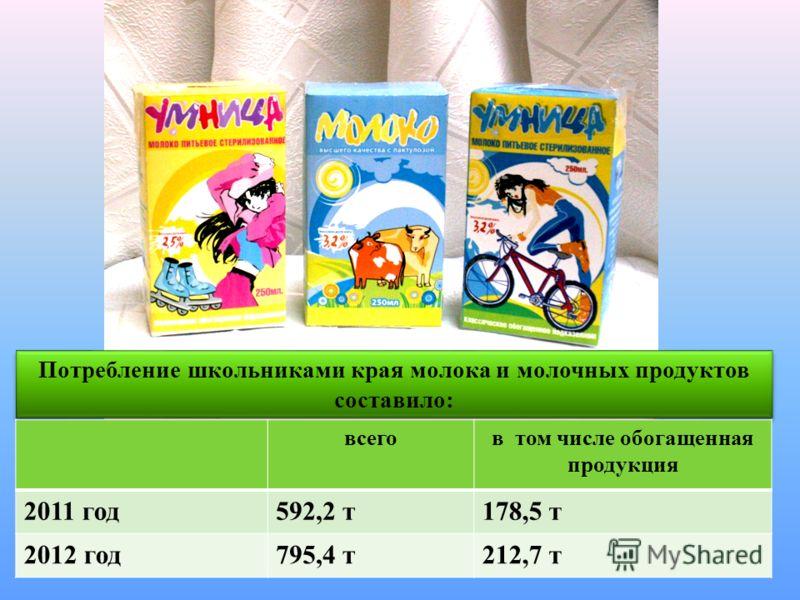 Потребление школьниками края молока и молочных продуктов составило: всегов том числе обогащенная продукция 2011 год592,2 т178,5 т 2012 год795,4 т212,7 т