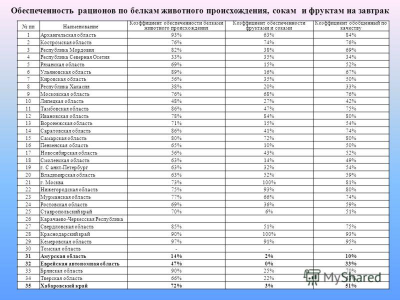 ппНаименование Коэффициент обеспеченности белками животного происхождения Коэффициент обеспеченности фруктами и соками Коэффициент обобщенный по качеству 1Архангельская область93%63%84% 2Костромская область76%74%76% 3Республика Мордовия82%38%69% 4Рес