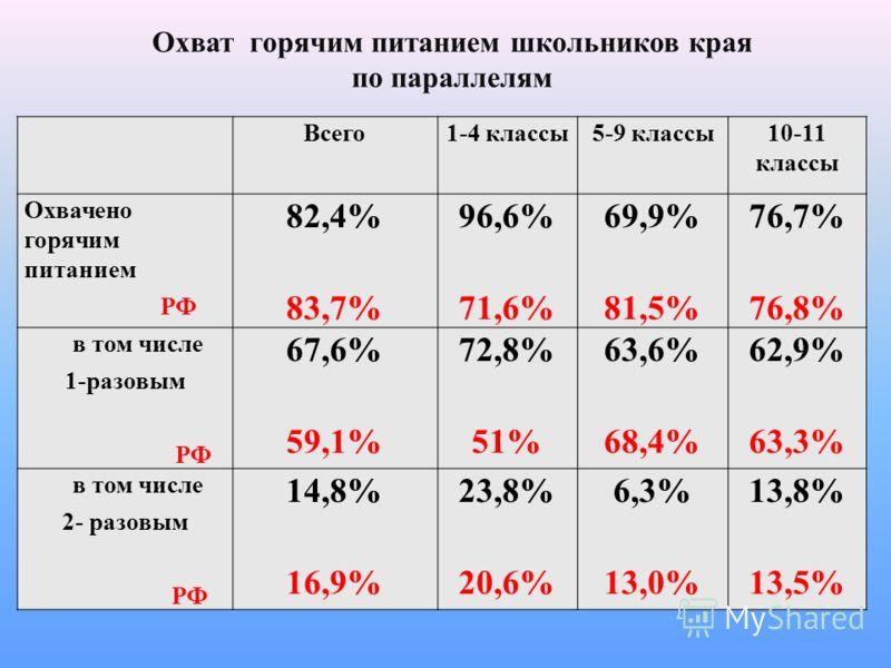 Охват горячим питанием школьников края по параллелям Всего1-4 классы5-9 классы10-11 классы Охвачено горячим питанием РФ 82,4% 83,7% 96,6% 71,6% 69,9% 81,5% 76,7% 76,8% в том числе 1-разовым РФ 67,6% 59,1% 72,8% 51% 63,6% 68,4% 62,9% 63,3% в том числе