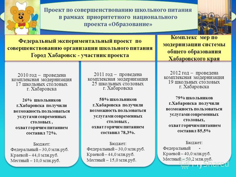 Проект по совершенствованию школьного питания в рамках приоритетного национального проекта «Образование» 2010 год – проведена комплексная модернизация 17 школьных столовых г. Хабаровска 26% школьников г.Хабаровска получили возможность пользоваться ус